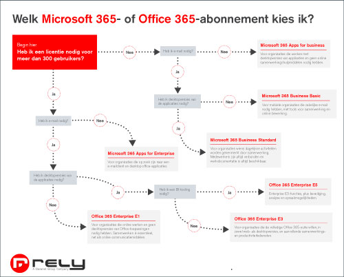 Welk-Office-365-abonnement