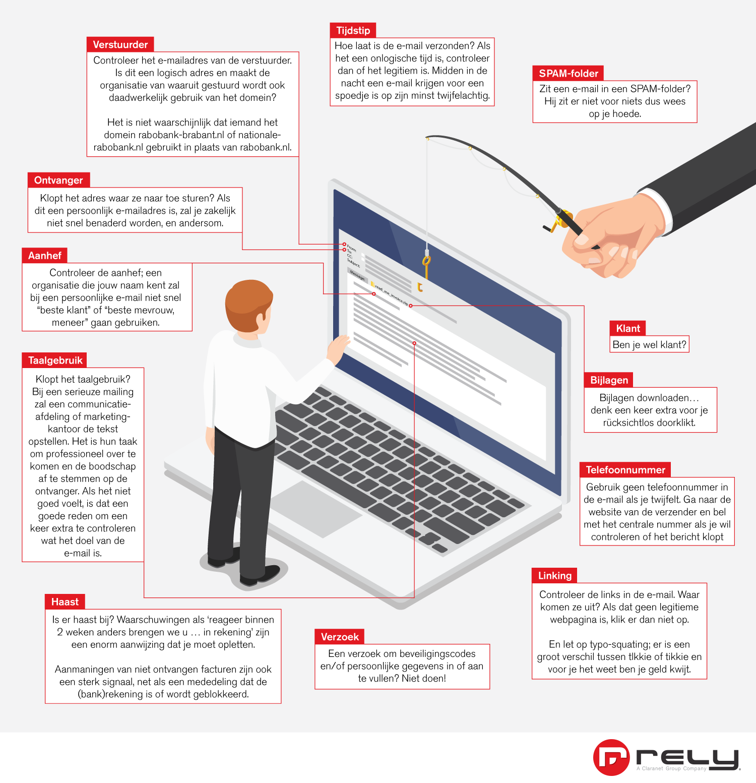 Rely Phishing Infographic